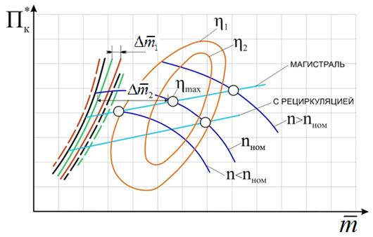 Пример: характеристика центробежного компрессора природного газа с указанием зоны попмажа
