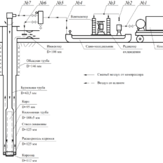 Analysis, selection, calculation of new and existing schemes improvement of compressed air dehumidification, accumulation and cooling when drilling exploratory wells up to 300 meters deep, with a diameter of up to 172 mm