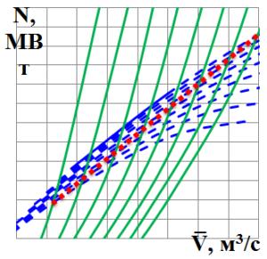Объединенная характеристика турбина-компрессор